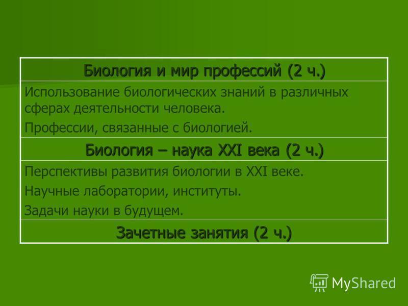 Ученые – биологи (3 ч.) Великие ученые - биологи. Русские и советские биологи. Современные ученые и их достижения. Важнейшие открытия в биологии. Достижения современной биологии (3 ч.) Достижения в медицине, генетике, селекции. Связь с другими наукам