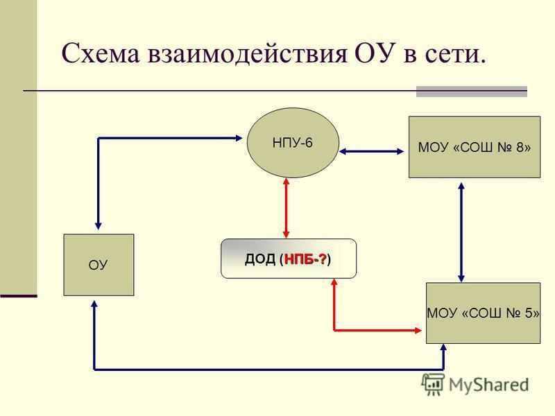 Схема взаимодействия ОУ в сети. ОУ МОУ «СОШ 8» МОУ «СОШ 5» НПУ-6 ДОД (НПБ-?)