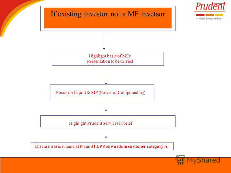 If existing investor not a MF invetsor Highlight basic of MFs Presentation to be carried Focus on Liquid & SIP (Power of Compounding) Highlight Prudent Services in brief Discuss Basic Financial Plans STEP 8 onwards in customer category A