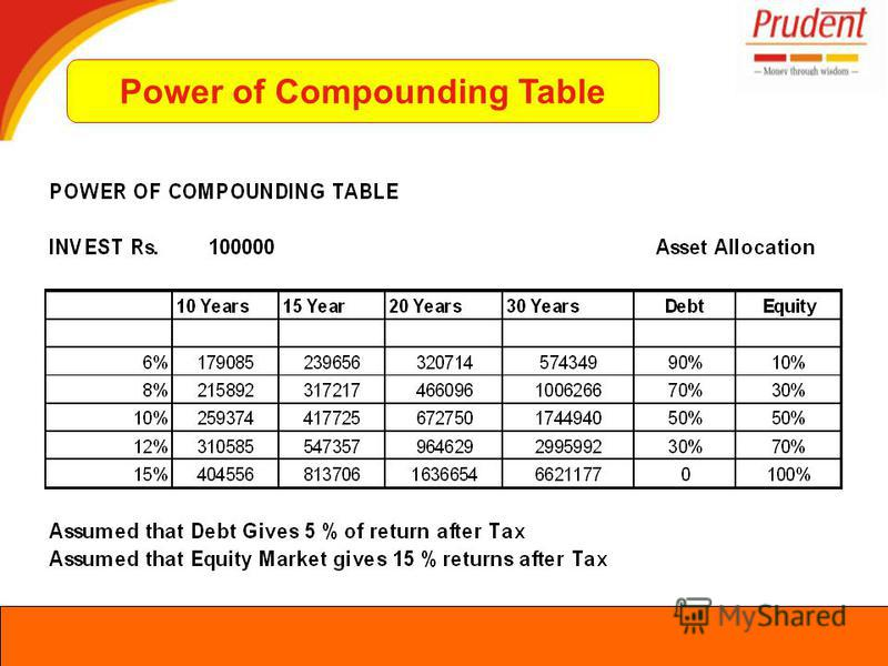 Power of Compounding Table