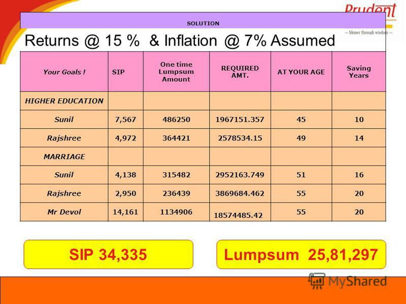 SIP 34,335Lumpsum 25,81,297 SOLUTION Returns @ 15 % & Inflation @ 7% Assumed Your Goals !SIP One time Lumpsum Amount REQUIRED AMT. AT YOUR AGE Saving Years HIGHER EDUCATION Sunil7,5674862501967151.3574510 Rajshree4,9723644212578534.154914 MARRIAGE Su