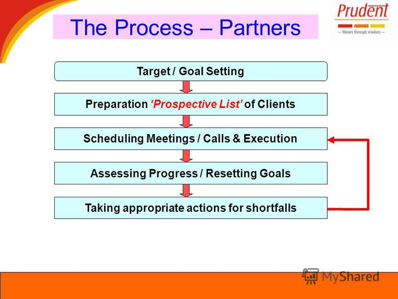 The Process – Partners Target / Goal Setting Preparation Prospective List of Clients Scheduling Meetings / Calls & Execution Assessing Progress / Resetting Goals Taking appropriate actions for shortfalls