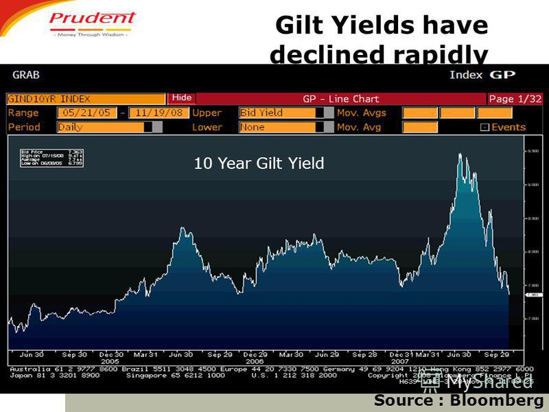 Gilt Yields have declined rapidly Source : Bloomberg 10 Year Gilt Yield