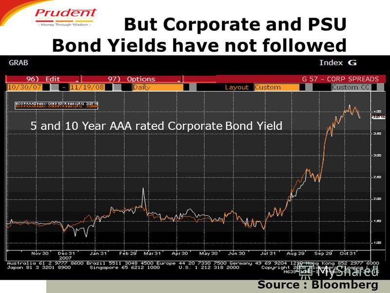 Source : Bloomberg But Corporate and PSU Bond Yields have not followed 5 and 10 Year AAA rated Corporate Bond Yield