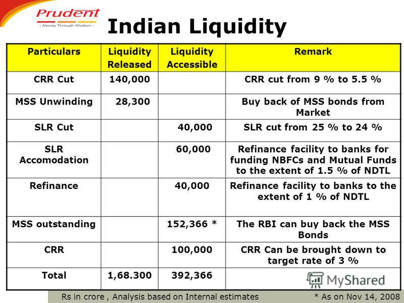 Indian Liquidity ParticularsLiquidity Released Liquidity Accessible Remark CRR Cut140,000CRR cut from 9 % to 5.5 % MSS Unwinding 28,300Buy back of MSS bonds from Market SLR Cut 40,000SLR cut from 25 % to 24 % SLR Accomodation 60,000Refinance facility