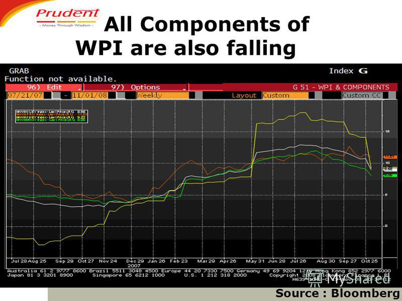 All Components of WPI are also falling Source : Bloomberg