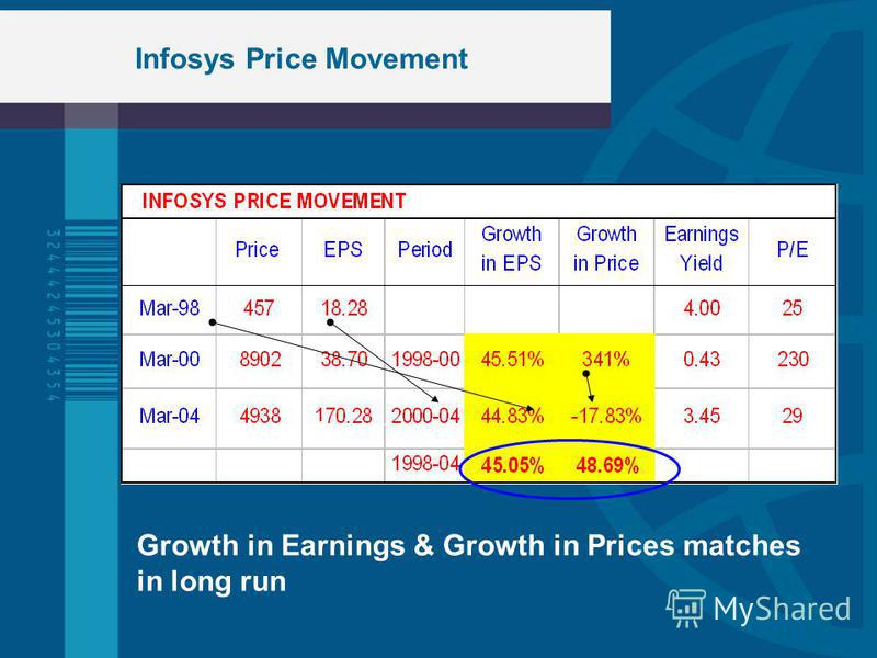 Infosys Price Movement Growth in Earnings & Growth in Prices matches in long run