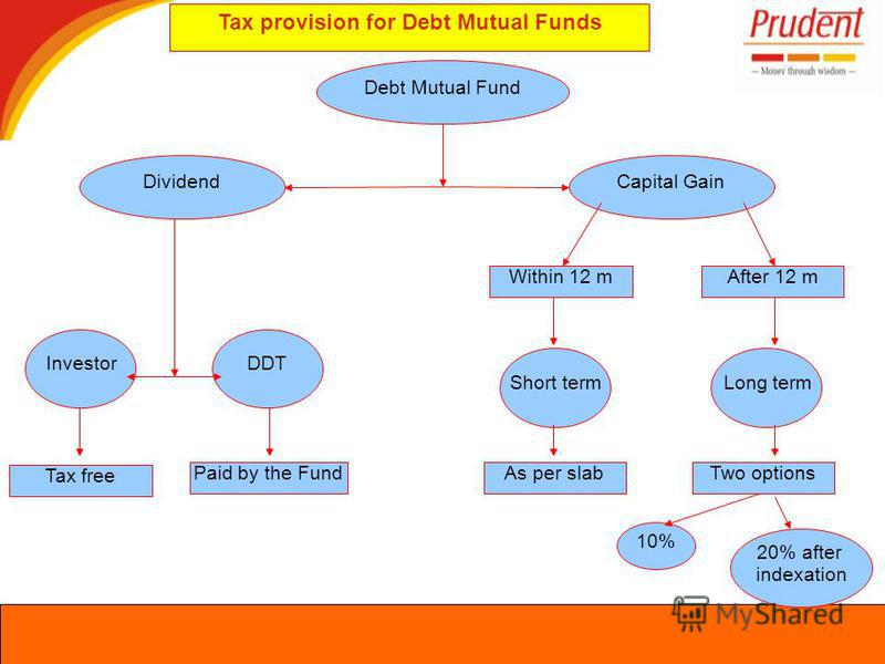 Debt Mutual Fund DividendCapital Gain InvestorDDT Short termLong term Within 12 mAfter 12 m Two optionsAs per slab 10% Paid by the Fund 20% after indexation Tax free Tax provision for Debt Mutual Funds