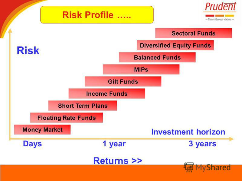 Risk Income Funds Money Market Investment horizon Days1 year 3 years Floating Rate Funds Short Term Plans Returns >> Gilt Funds MIPs Balanced Funds Diversified Equity Funds Sectoral Funds Risk Profile …..