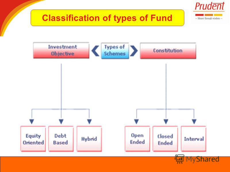 Classification of types of Fund