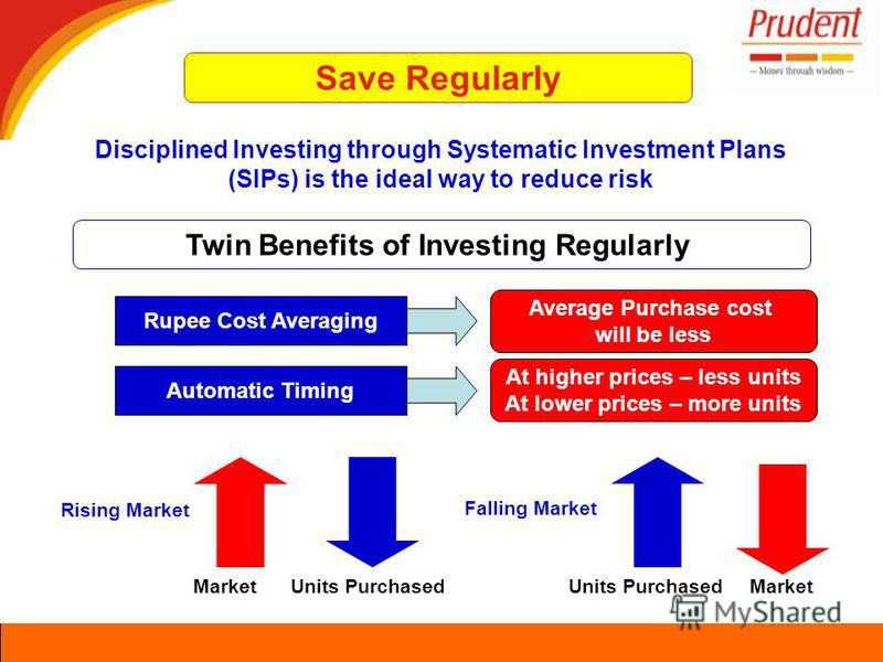 Twin Benefits of Investing Regularly Disciplined Investing through Systematic Investment Plans (SIPs) is the ideal way to reduce risk Rupee Cost Averaging Average Purchase cost will be less Automatic Timing At higher prices – less units At lower pric