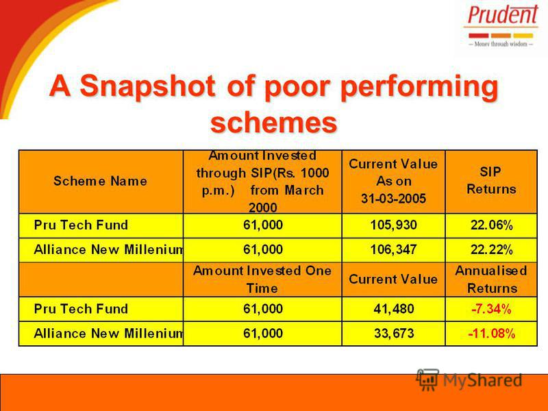 A Snapshot of poor performing schemes