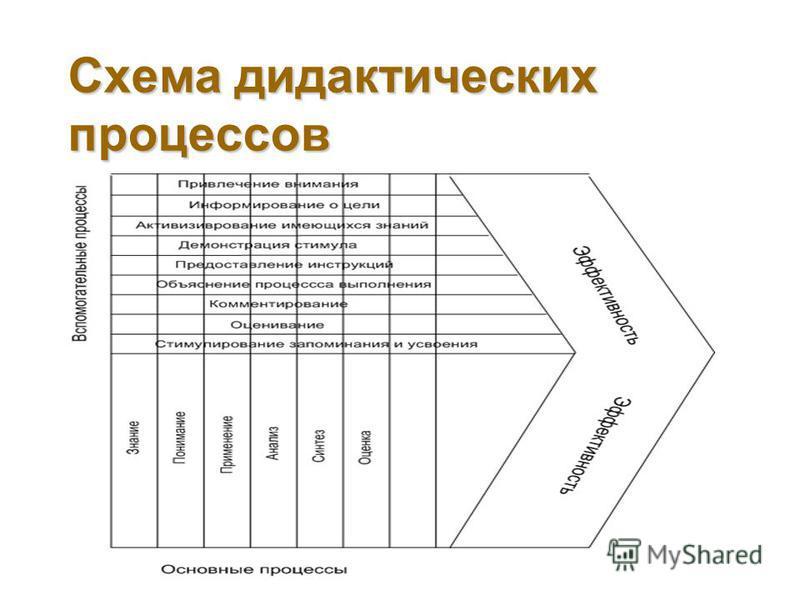 Схема дидактических процессов