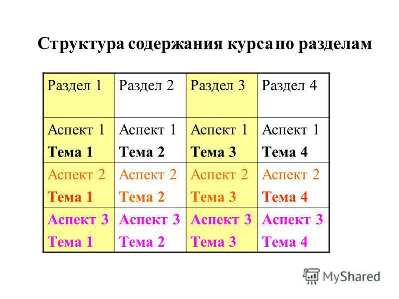 Структура содержания курса по разделам Раздел 1Раздел 2Раздел 3Раздел 4 Аспект 1 Тема 1 Аспект 1 Тема 2 Аспект 1 Тема 3 Аспект 1 Тема 4 Аспект 2 Тема 1 Аспект 2 Тема 2 Аспект 2 Тема 3 Аспект 2 Тема 4 Аспект 3 Тема 1 Аспект 3 Тема 2 Аспект 3 Тема 3 Ас
