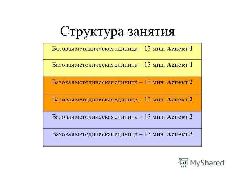 Структура занятия Базовая методическая единица – 13 мин. Аспект 1 Базовая методическая единица – 13 мин. Аспект 2 Базовая методическая единица – 13 мин. Аспект 3