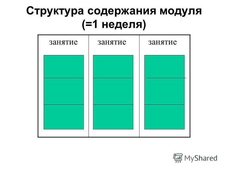 Структура содержания модуля (=1 неделя) занятие занятие