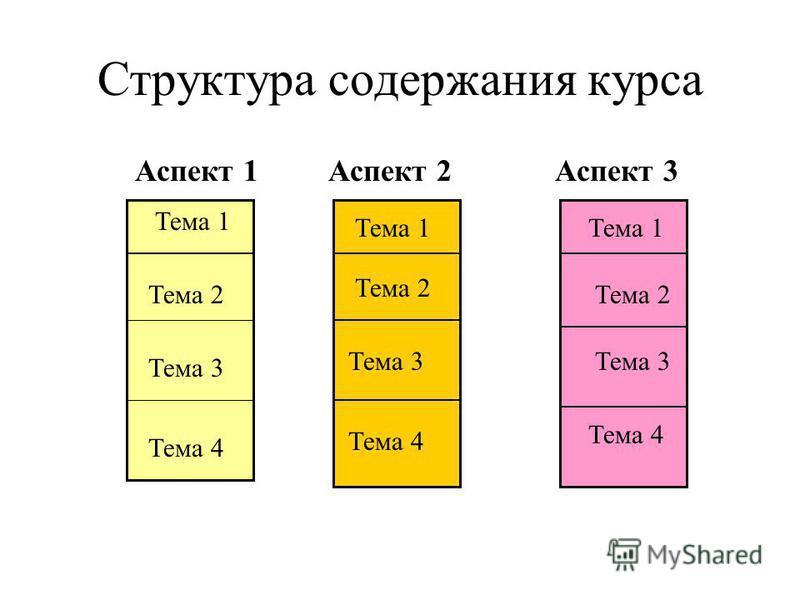 Структура содержания курса Тема 1 Тема 2 Тема 3 Тема 4 Тема 1 Тема 2 Тема 3 Тема 4 Тема 1 Тема 2 Тема 3 Тема 4 Аспект 1 Аспект 2 Аспект 3