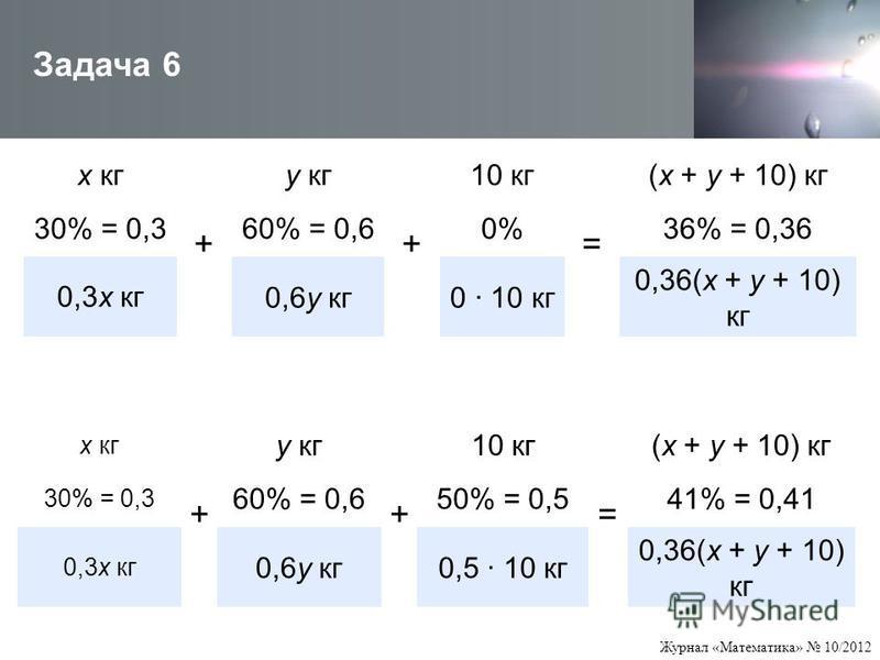 Журнал «Математика» 10/2012 Задача 6 х кг + у кг + 10 кг = (х + у + 10) кг 30% = 0,360% = 0,60%36% = 0,36 0,3 х кг 0,6 у кг 0 · 10 кг 0,36(х + у + 10) кг х кг + у кг + 10 кг = (х + у + 10) кг 30% = 0,3 60% = 0,650% = 0,541% = 0,41 0,3 х кг 0,6 у кг 0