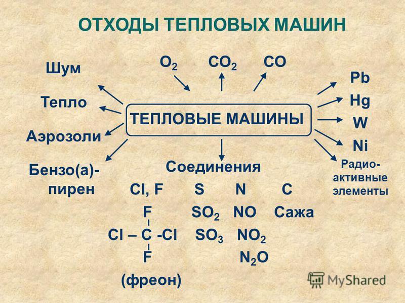ТЕПЛОВЫЕ МАШИНЫ ОТХОДЫ ТЕПЛОВЫХ МАШИН О 2 СО 2 СО Pb Hg W Ni Радио- активные элементы Соединения Cl, F S N C F SO 2 NO Сажа Cl – C -Cl SO 3 NO 2 F N 2 O (фреон) Шум Тепло Аэрозоли Бензо(а)- пирен
