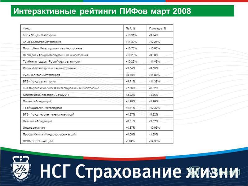 Фонд Пай, %Просадка, % БКС - Фонд металлургии+19.91%-8.74% Альфа-Капитал Металлургия+11.39%-12.21% Пиоглобал - Металлургия и машиностроение+10.73%-10.88% Наследие - Фонд металлургии и машиностроения+10.28%-8.58% Трубная площадь - Российская металлург
