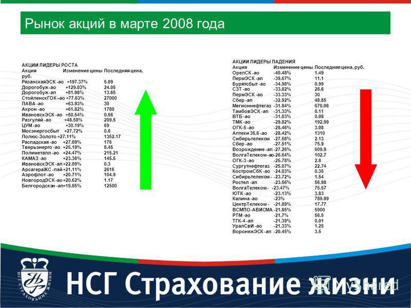 Рынок акций в марте 2008 года АКЦИИ ЛИДЕРЫ РОСТА Акция Изменение цены Последняя цена, руб. РязанскаяЭСК -ао +197.37%5.09 Дорогобуж -ао +129.03%24.05 Дорогобуж -ап +81.98%13.65 СтойленскГОК –ао +77.63%27000 ПАВА -ао +63.93%30 Акрон -ао +61.82%1780 Ива
