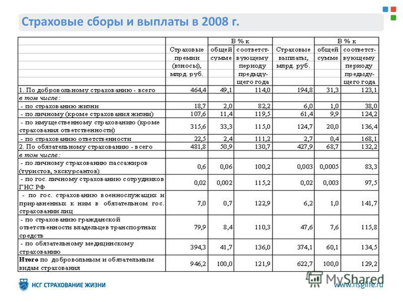 Страховые сборы и выплаты в 2008 г.