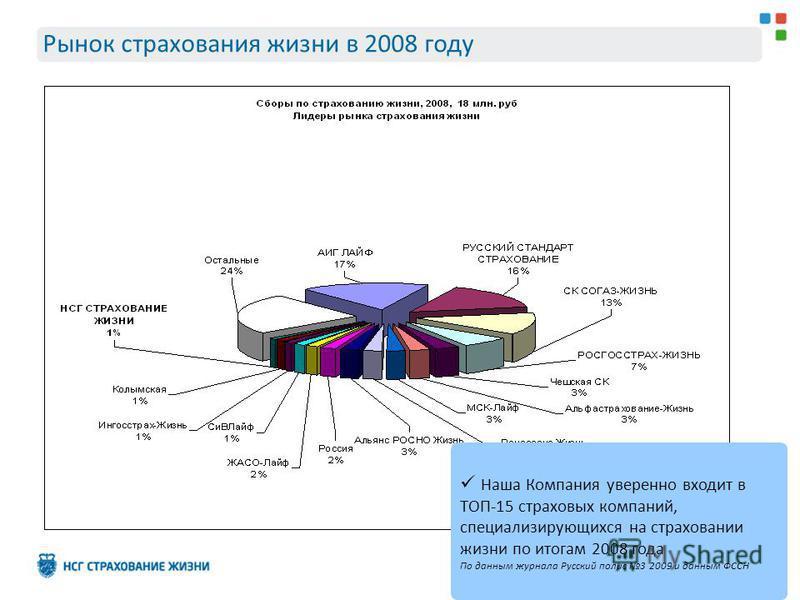 Рынок страхования жизни в 2008 году Наша Компания уверенно входит в ТОП-15 страховых компаний, специализирующихся на страховании жизни по итогам 2008 года По данным журнала Русский полис 3 2009 и данным ФССН
