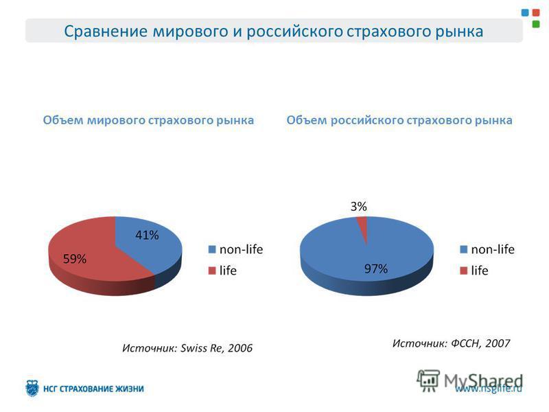 Сравнение мирового и российского страхового рынка Объем мирового страхового рынка Объем российского страхового рынка