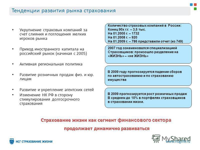 Тенденции развития рынка страхования Укрупнение страховых компаний за счет слияния и поглощения мелких игроков рынка Приход иностранного капитала на российский рынок (начиная с 2005) Активная региональная политика Развитие розничных продаж физ. и юр.