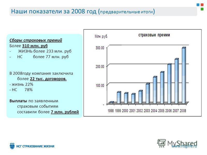 Сборы страховых премий Более 310 млн. руб - ЖИЗНЬ более 233 млн. руб -НС более 77 млн. руб В 2008 году компания заключила более 22 тыс. договоров. - жизнь 22% - НС 78% Выплаты по заявленным страховым событиям составили более 7 млн. рублей Наши показа