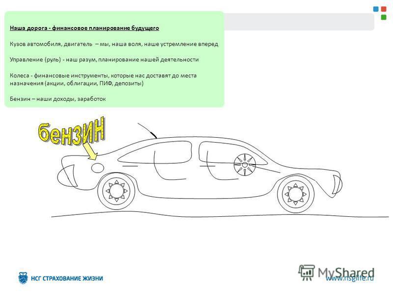 Наша дорога - финансовое планирование будущего Кузов автомобиля, двигатель – мы, наша воля, наше устремление вперед Управление (руль) - наш разум, планирование нашей деятельности Колеса - финансовые инструменты, которые нас доставят до места назначен