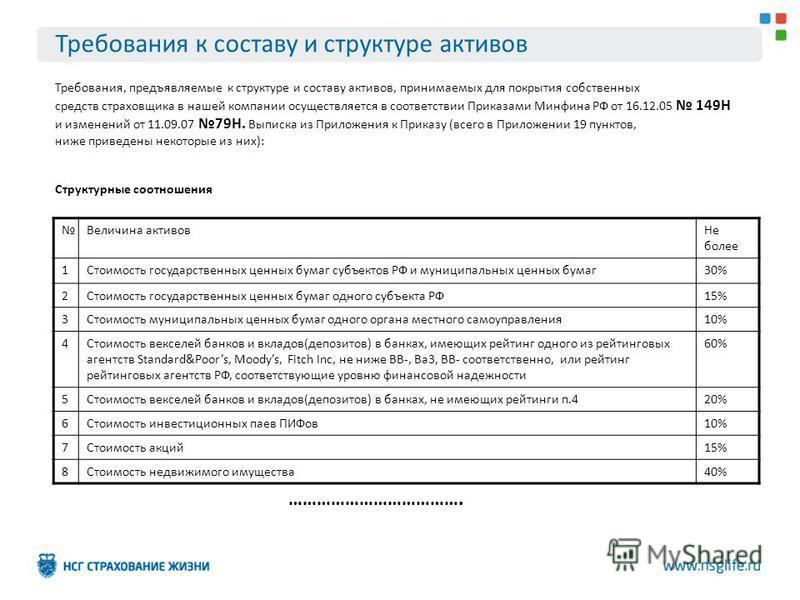 Требования к составу и структуре активов Требования, предъявляемые к структуре и составу активов, принимаемых для покрытия собственных средств страховщика в нашей компании осуществляется в соответствии Приказами Минфина РФ от 16.12.05 149Н и изменени