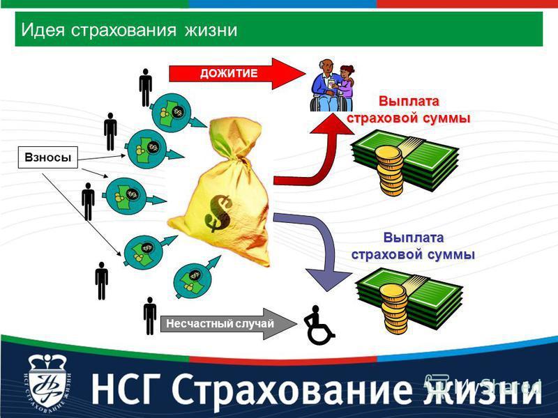 Выплата страховой суммы Взносы Несчастный случай ДОЖИТИЕ Выплата страховой суммы Идея страхования жизни