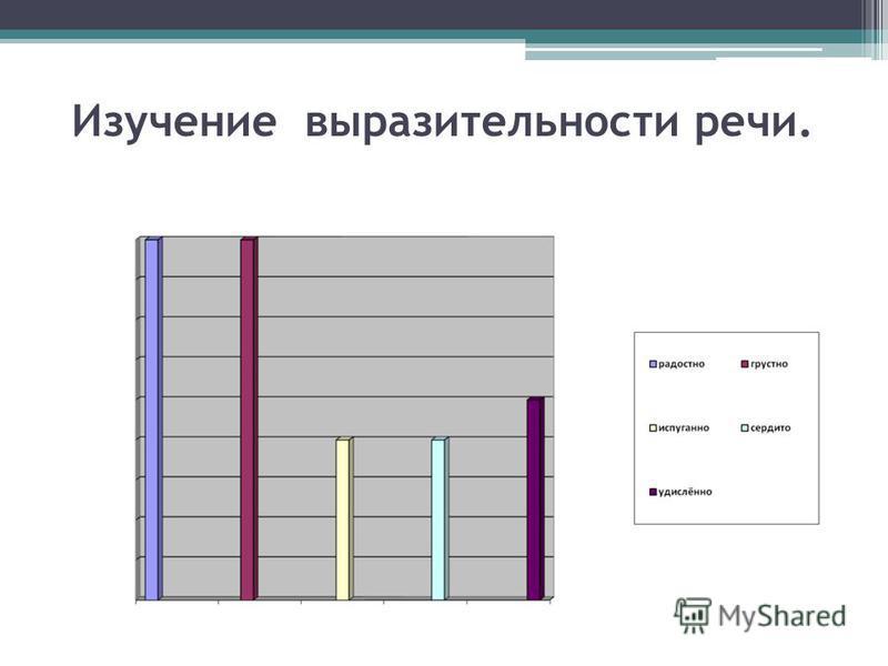 Изучение выразительности речи.