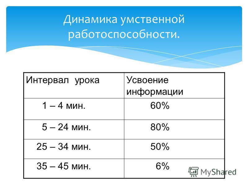 Интервал урока Усвоение информации 1 – 4 мин. 60% 5 – 24 мин. 80% 25 – 34 мин. 50% 35 – 45 мин. 6% Динамика умственной работоспособности.
