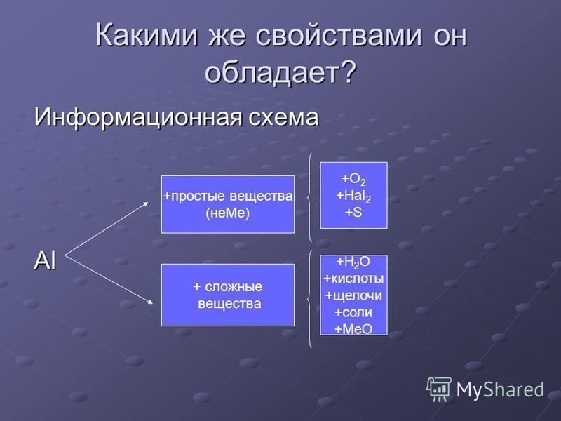 Какими же свойствами он обладает? Информационная схема Al +простые вещества (не Ме) + сложные вещества +О 2 +HaI 2 +S +Н 2 О +кислоты +щелочи +соли +МеО
