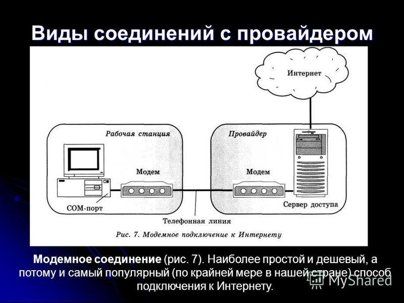 Виды соединений с провайдером Модемное соединение (рис. 7). Наиболее простой и дешевый, а потому и самый популярный (по крайней мере в нашей стране) способ подключения к Интернету.