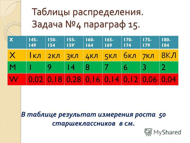 Таблицы распределения. Задача 4 параграф 15. X145- 149 150- 154 155- 159` 160- 164 165- 169 170- 174 175- 179 180- 184 X 1 кл 2 кл 3 кл 4 кл 5 кл 6 кл 7 кл 8 КЛ M191487632 W0,020,180,280,160,140,120,060,04 В таблице результат измерения роста 50 старш