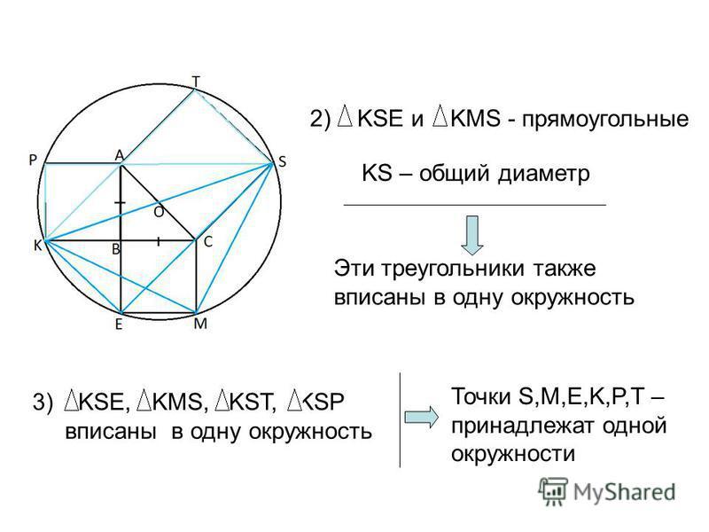 2) KSE и KMS - прямоугольные KS – общий диаметр Эти треугольники также вписаны в одну окружность 3) KSE, KMS, KST, KSP вписаны в одну окружность Точки S,M,E,K,P,T – принадлежат одной окружности