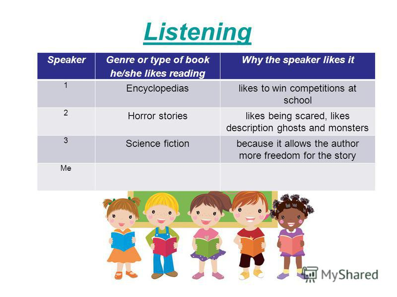 Listening I like reading about… Speaker Genre or type of book he/she likes reading Why the speaker likes it 1 Encyclopediaslikes to win competitions at school 2 Horror storieslikes being scared, likes description ghosts and monsters 3 Science fiction