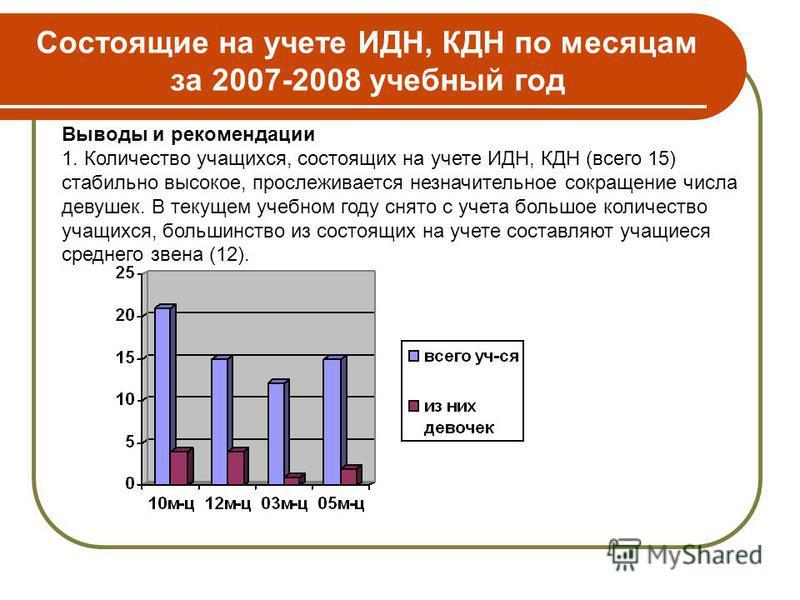 Состоящие на учете ИДН, КДН по месяцам за 2007-2008 учебный год Выводы и рекомендации 1. Количество учащихся, состоящих на учете ИДН, КДН (всего 15) стабильно высокое, прослеживается незначительное сокращение числа девушек. В текущем учебном году сня