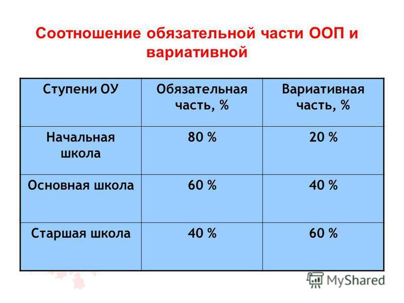 Ступени ОУОбязательная часть, % Вариативная часть, % Начальная школа 80 %20 % Основная школа 60 %40 % Старшая школа 40 %60 % Соотношение обязательной части ООП и вариативной