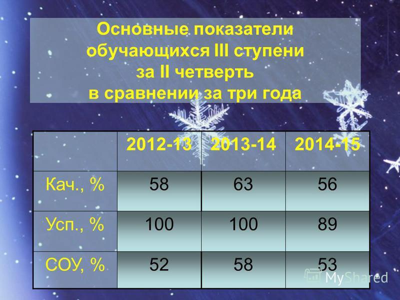 Основные показатели обучающихся III ступени за II четверть в сравнении за три года 2012-132013-142014-15 Кач., %586356 Усп., %100 89 СОУ, %525853