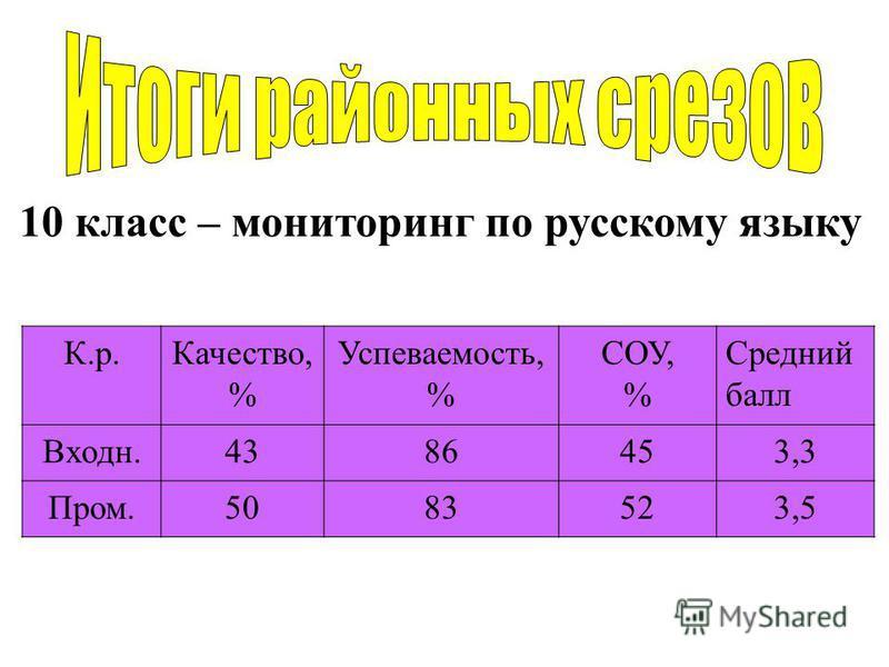 10 класс – мониторинг по русскому языку К.р.Качество, % Успеваемость, % СОУ, % Средний балл Входн.4386453,3 Пром.5083523,5