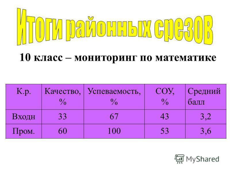 10 класс – мониторинг по математике К.р.Качество, % Успеваемость, % СОУ, % Средний балл Входн 3367433,2 Пром.60100533,6