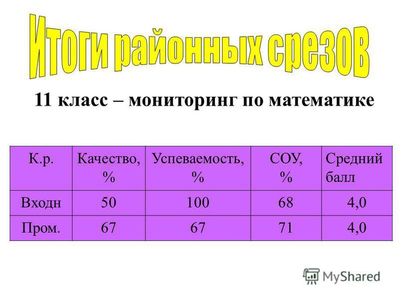 11 класс – мониторинг по математике К.р.Качество, % Успеваемость, % СОУ, % Средний балл Входн 50100684,0 Пром.67 714,0