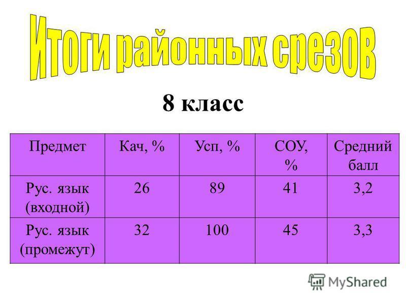 8 класс Предмет Кач, %Усп, %СОУ, % Средний балл Рус. язык (входной) 2689413,2 Рус. язык (промежут) 32100453,3