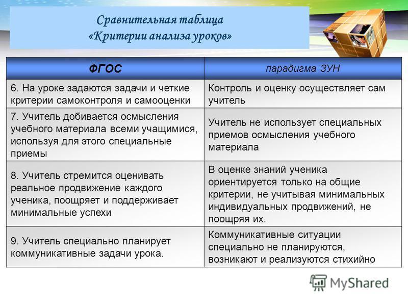 LOGO Сравнительная таблица «Критерии анализа уроков» ФГОС парадигма ЗУН 6. На уроке задаются задачи и четкие критерии самоконтроля и самооценки Контроль и оценку осуществляет сам учитель 7. Учитель добивается осмысления учебного материала всеми учащи