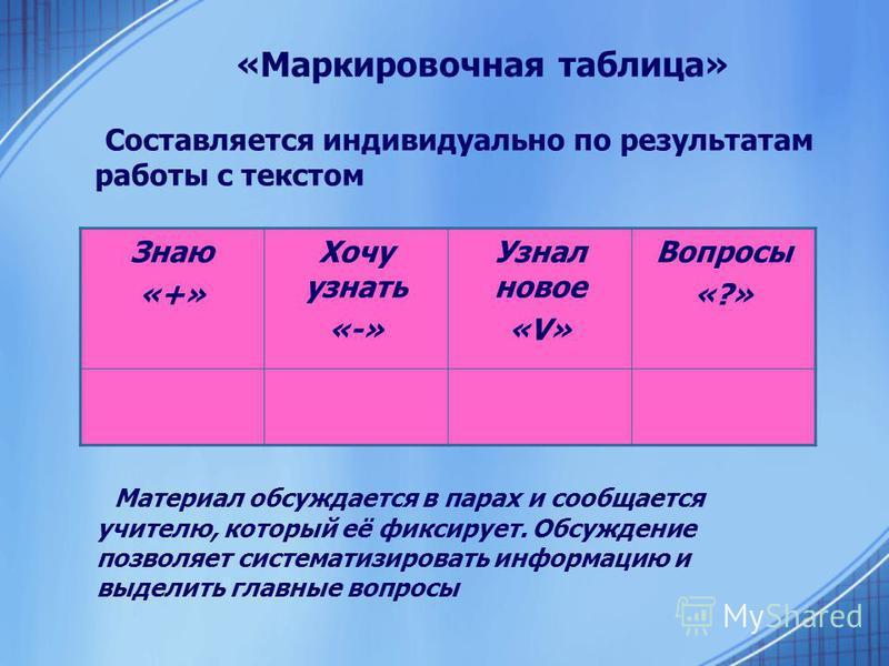 «Маркировочная таблица» Составляется индивидуально по результатам работы с текстом Знаю «+» Хочу узнать «-» Узнал новое «V» Вопросы «?» Материал обсуждается в парах и сообщается учителю, который её фиксирует. Обсуждение позволяет систематизировать ин