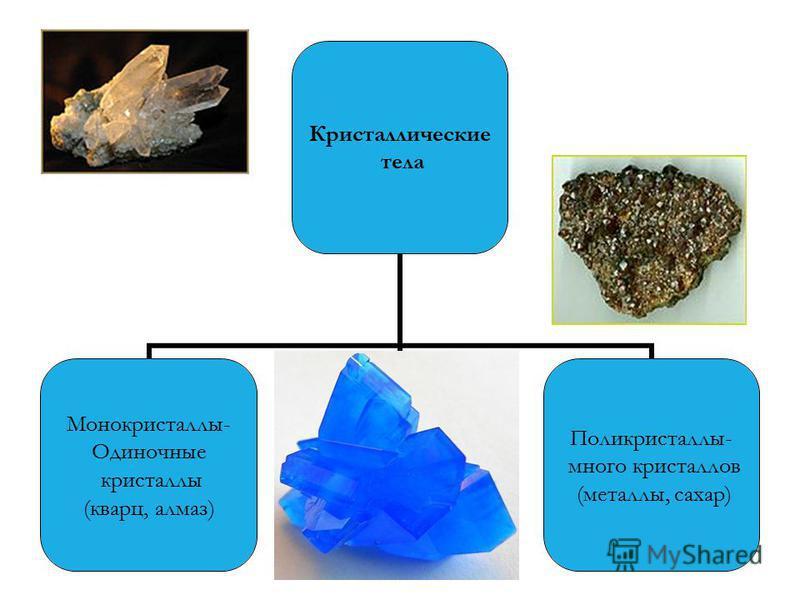 Кристаллические тела Монокристаллы- Одиночные кристаллы (кварц, алмаз) Поликристаллы- много кристаллов (металлы, сахар)